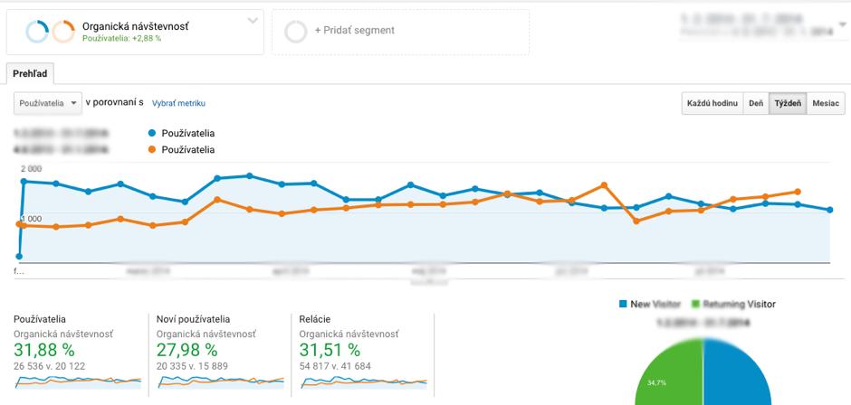 Creditone Analytics - náhľad